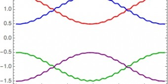 Dynamics of spin-3/2 state populations under a cosine-modulated rf pulse